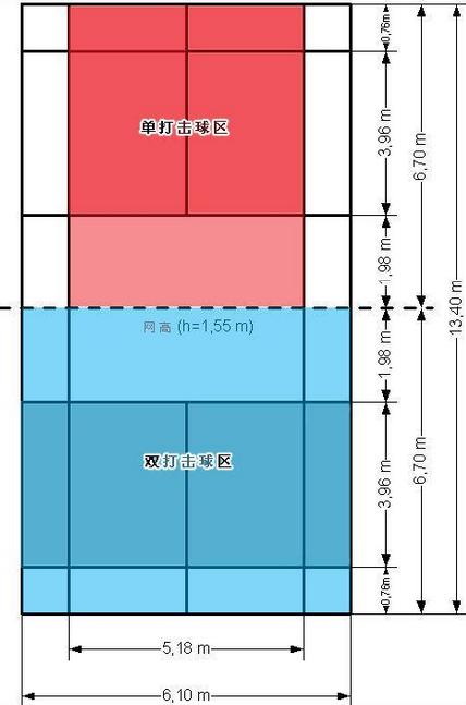 羽毛球比赛规则 羽毛球场地标准尺寸